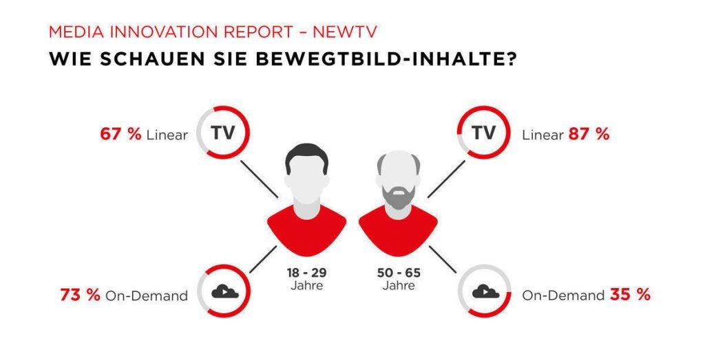 das_fernsehen_verliert_junge_zuschauer_ans_streaming_gross