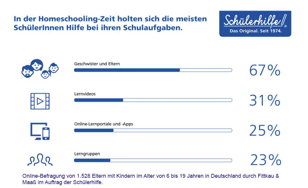 Grafik_Schuelerhilfe_Homeschooling_Studie
