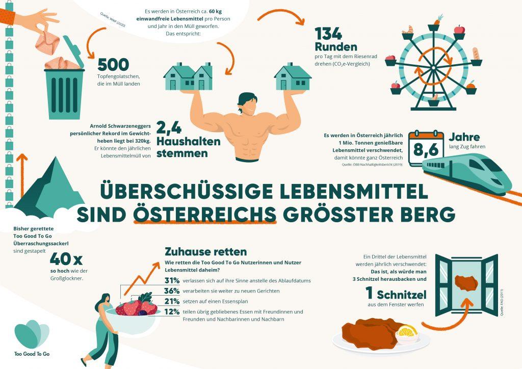 TGTG-Infografik_FoodWaste_end-2