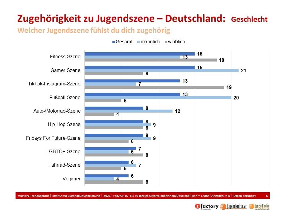 Jugendszene Deutschland