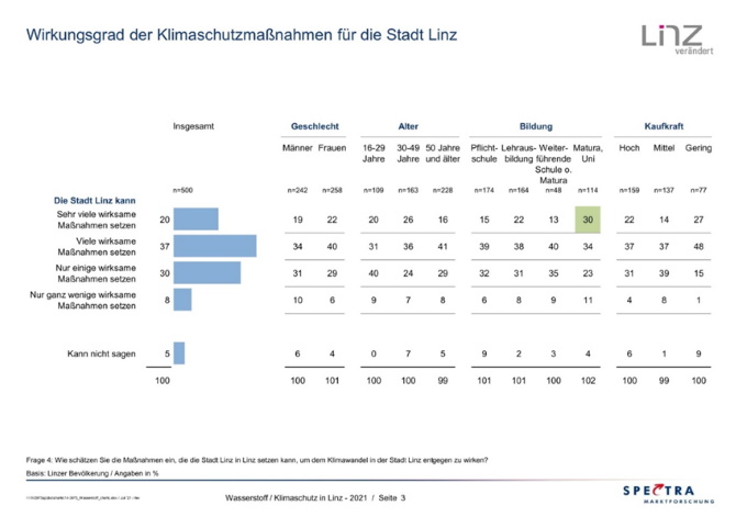 Wirkungsgrad_Klimaschutzmassnahmen_fuer_Linz_Foto_Spectra